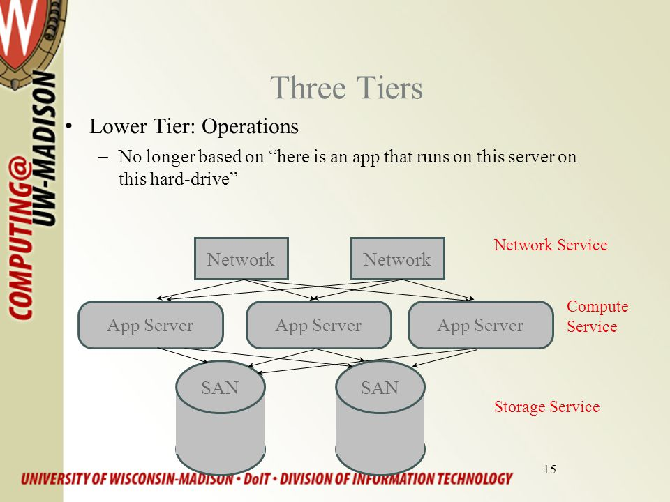 15 Three Tiers Network Service Compute Service Storage Service Lower Tier: Operations –No longer based on here is an app that runs on this server on this hard-drive SAN Network App Server