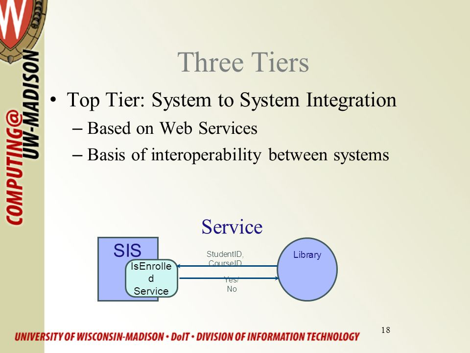 18 Three Tiers Top Tier: System to System Integration –Based on Web Services –Basis of interoperability between systems Service SIS IsEnrolle d Service Library Yes/ No StudentID, CourseID
