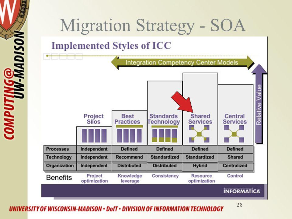 28 Migration Strategy - SOA