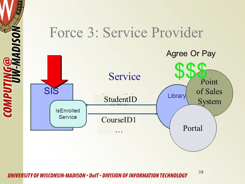 38 Force 3: Service Provider Service SIS IsEnrolled Service Library Yes/No StudentID,Co urseID Point of Sales System Portal StudentID CourseID1 … Agree Or Pay $$$