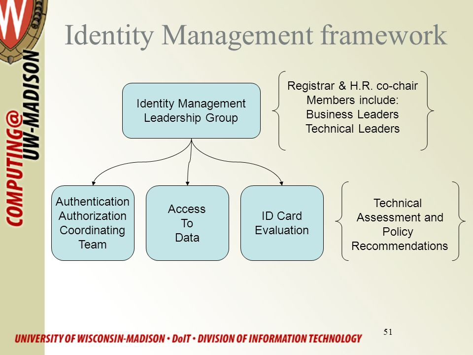 51 Identity Management framework Identity Management Leadership Group Registrar & H.R. co-chair Members include: Business Leaders Technical Leaders Au