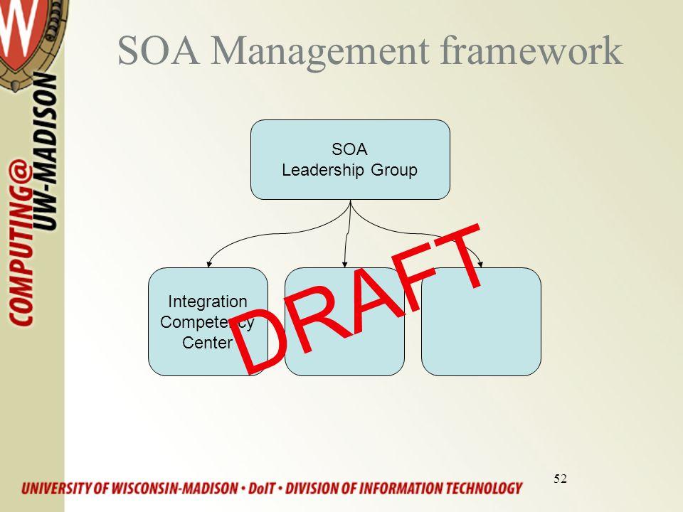 52 SOA Management framework SOA Leadership Group Integration Competency Center DRAFT