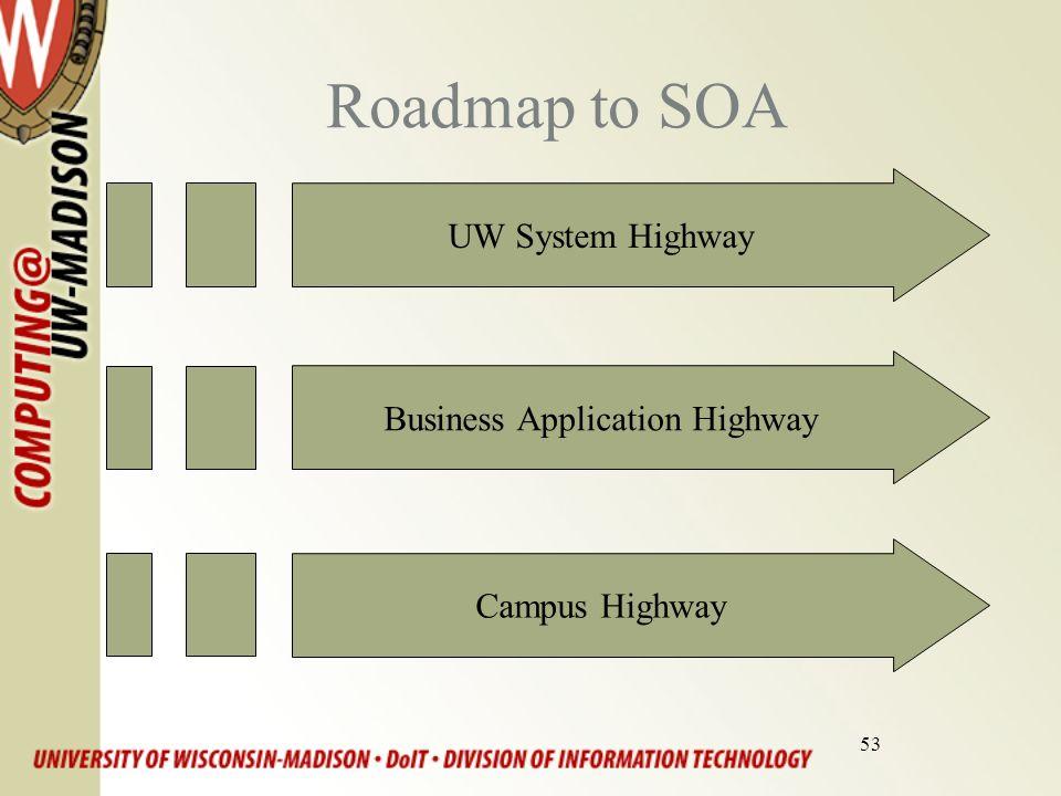 53 Roadmap to SOA UW System HighwayBusiness Application HighwayCampus Highway
