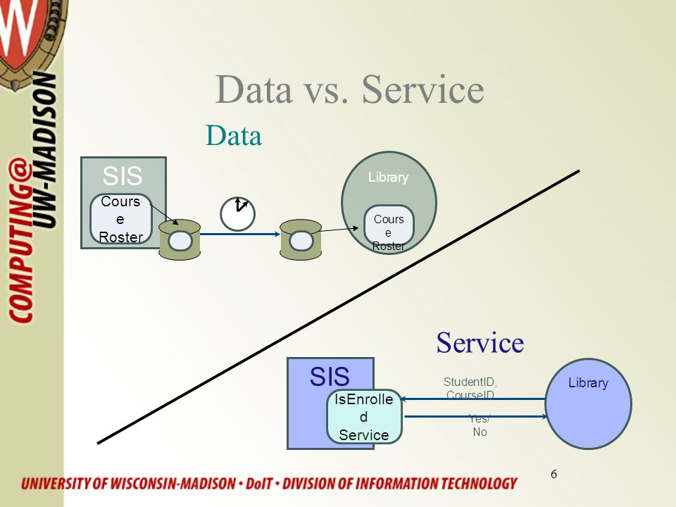 6 Data vs. Service Service SIS IsEnrolle d Service Library Yes/ No StudentID, CourseID SIS Cours e Roster Library Cours e Roster Data