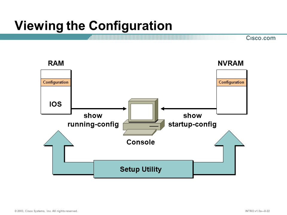 INTRO v1.0a—8-22 © 2003, Cisco Systems, Inc. All rights reserved. Viewing the Configuration Configuration IOS RAM Configuration NVRAM show startup-con
