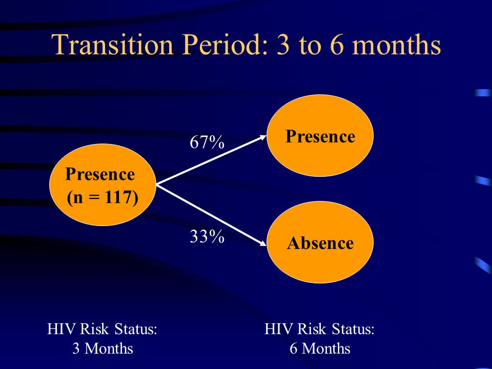 Transition Period: 3 to 6 months Presence (n = 117) Presence Absence HIV Risk Status: 3 Months HIV Risk Status: 6 Months 67% 33%