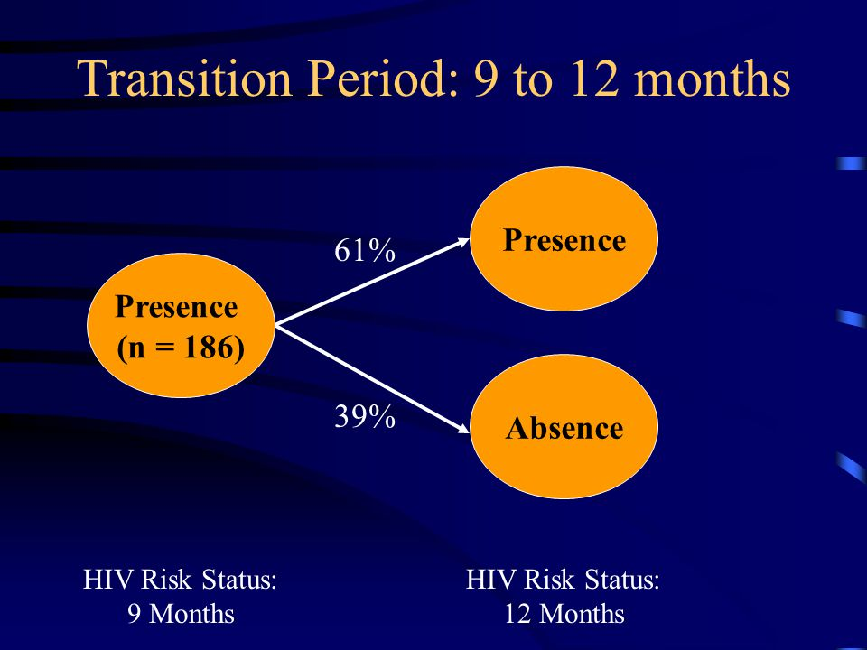 Transition Period: 9 to 12 months Presence Absence HIV Risk Status: 9 Months HIV Risk Status: 12 Months 61% 39% Presence (n = 186)