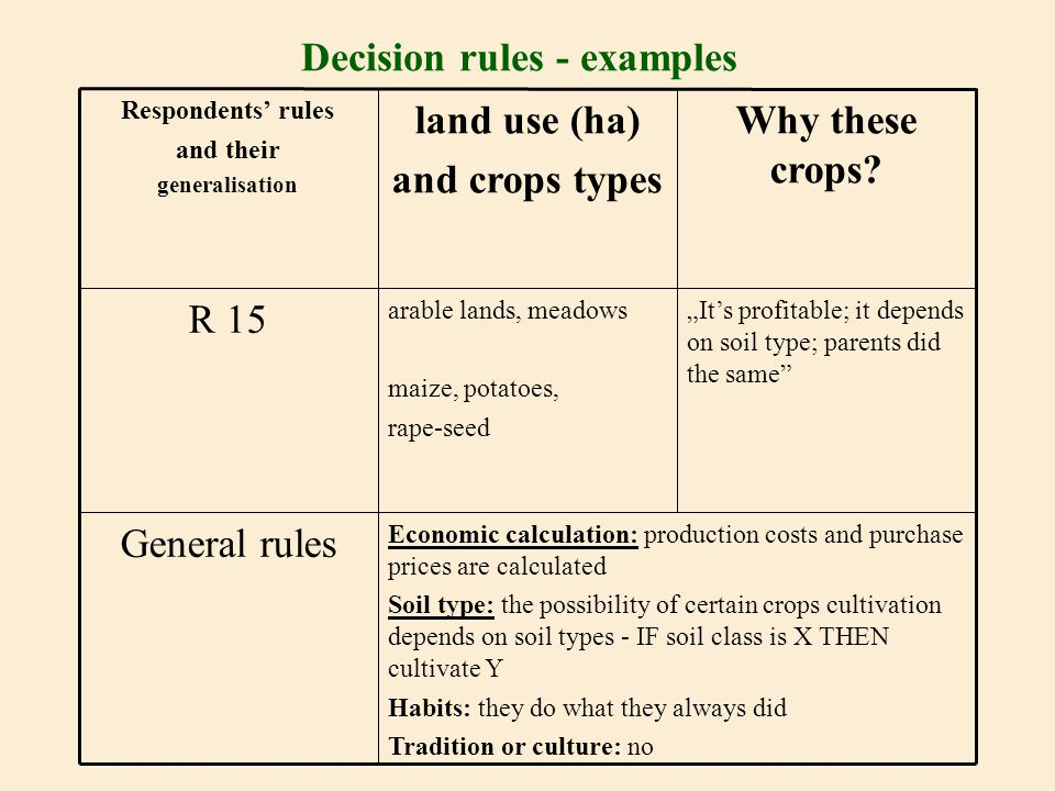 Decision rules - examples Economic calculation: production costs and purchase prices are calculated Soil type: the possibility of certain crops cultiv