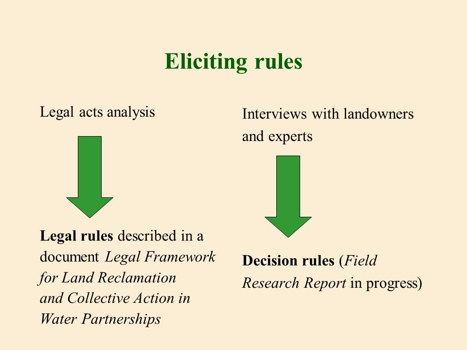 Eliciting rules Legal acts analysis Legal rules described in a document Legal Framework for Land Reclamation and Collective Action in Water Partnershi