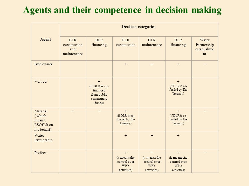 Agents and their competence in decision making Agent Decision categories BLR construction and maintenance BLR financing DLR construction DLR maintenance DLR financing Water Partnership establishme nt land owner ++++ Voivod + (if BLR is co- financed from public community funds) + (if DLR is co- funded by The Treasury) Marshal ( which means: LSOfLR on his behalf) + ++ (if DLR is co- funded by The Treasury) + (if DLR is co- funded by The Treasury) + Water Partnership +++ Prefect + (it means the control over WP's activities) + (it means the control over WP's activities) + (it means the control over WP's activities) +