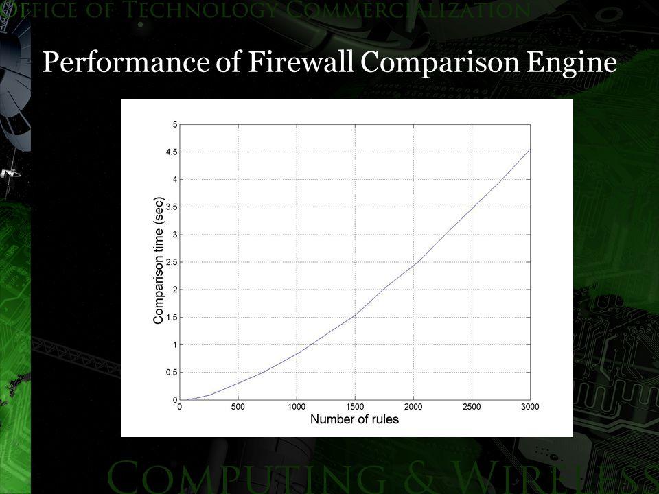 Performance of Firewall Comparison Engine