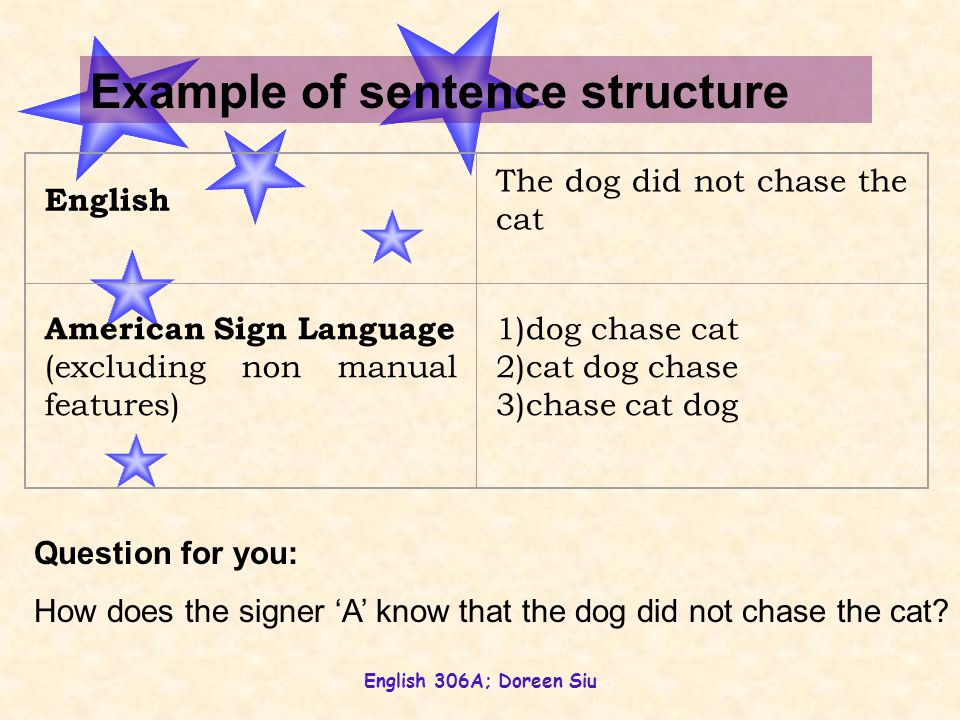 English 306A; Doreen Siu English The dog did not chase the cat American Sign Language (excluding non manual features) 1)dog chase cat 2)cat dog chase 3)chase cat dog Example of sentence structure Question for you: How does the signer 'A' know that the dog did not chase the cat