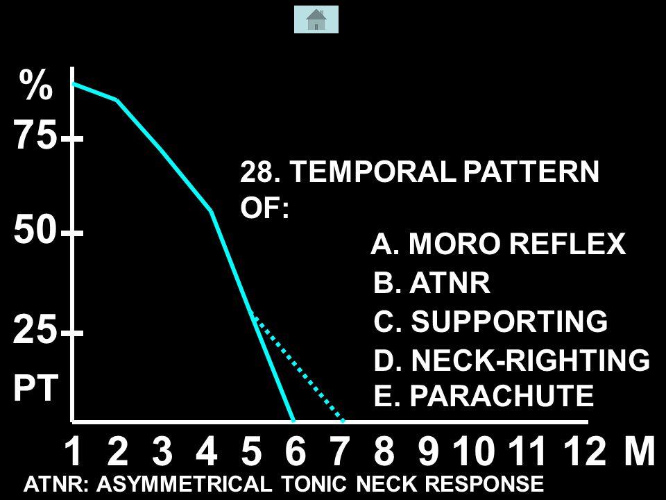 123456789101112M % 50 25 75 A. MORO REFLEX B. ATNR C.