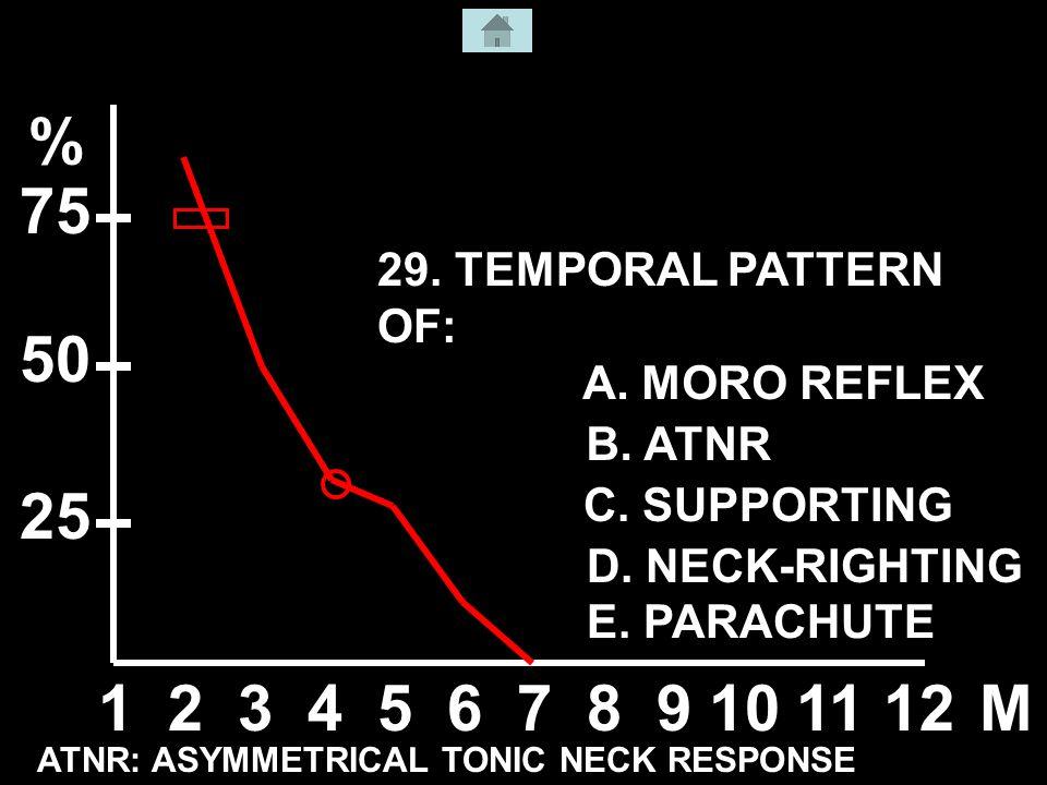 29. TEMPORAL PATTERN OF: A. MORO REFLEX B. ATNR C.