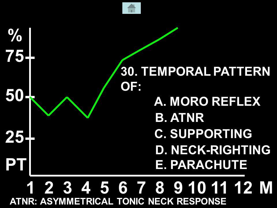 123456789101112M % 50 25 75 ATNR: ASYMMETRICAL TONIC NECK RESPONSE A.