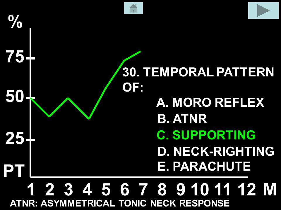 A. MORO REFLEX B. ATNR C. SUPPORTING D. NECK-RIGHTING E.