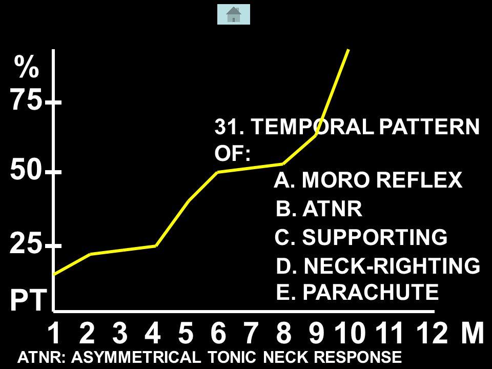 31. TEMPORAL PATTERN OF: 123456789101112M % 50 25 75 ATNR: ASYMMETRICAL TONIC NECK RESPONSE A.