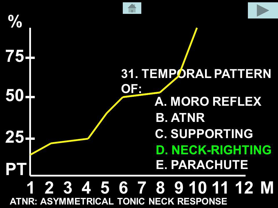 31. TEMPORAL PATTERN OF: A. MORO REFLEX B. ATNR C.