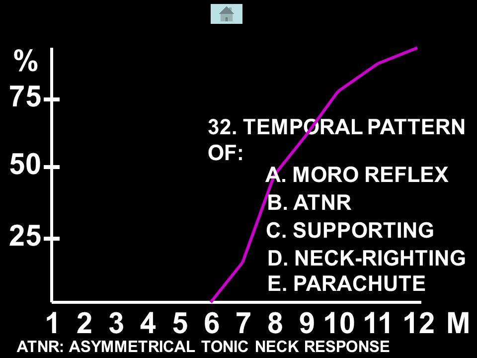 32. TEMPORAL PATTERN OF: 123456789101112M % 50 25 75 ATNR: ASYMMETRICAL TONIC NECK RESPONSE A.