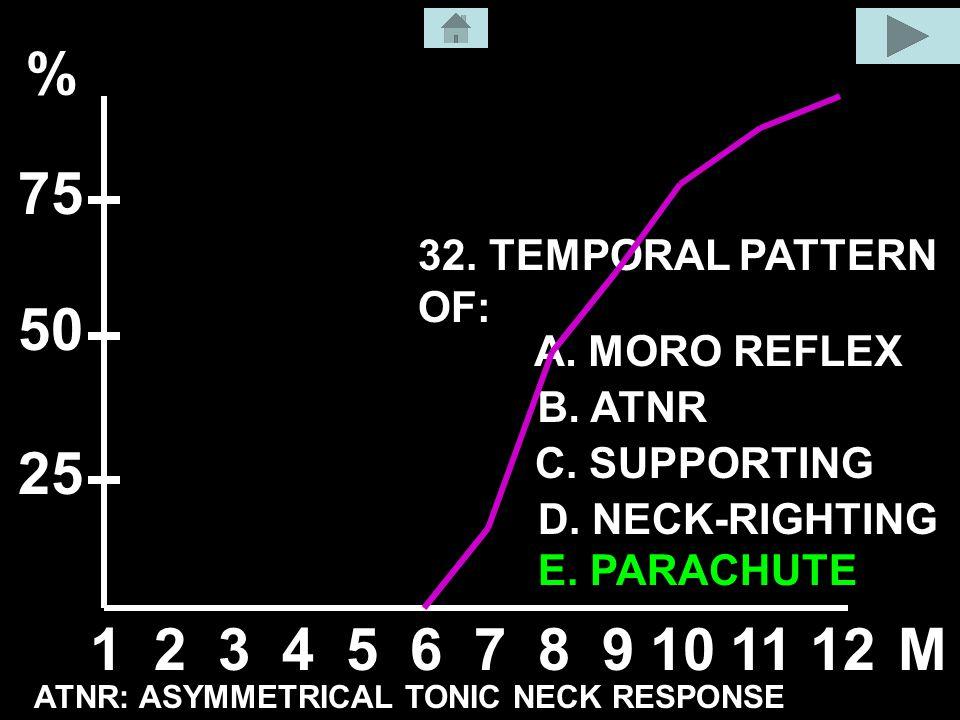 32. TEMPORAL PATTERN OF: A. MORO REFLEX B. ATNR C.