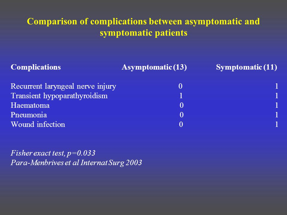Comparison of complications between asymptomatic and symptomatic patients Complications Asymptomatic (13) Symptomatic (11) Recurrent laryngeal nerve injury 0 1 Transient hypoparathyroidism 1 1 Haematoma 0 1 Pneumonia 0 1 Wound infection 0 1 Fisher exact test, p=0.033 Para-Menbrives et al Internat Surg 2003
