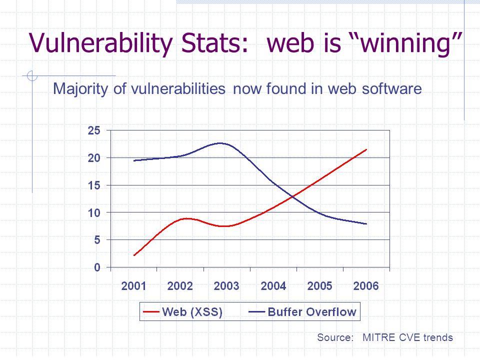 Vulnerability Stats: web is winning Source: MITRE CVE trends Majority of vulnerabilities now found in web software