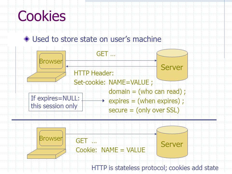 Cookies Used to store state on user's machine Browser Server GET … HTTP Header: Set-cookie:NAME=VALUE ; domain = (who can read) ; expires = (when expires) ; secure = (only over SSL) Browser Server GET … Cookie: NAME = VALUE HTTP is stateless protocol; cookies add state If expires=NULL: this session only