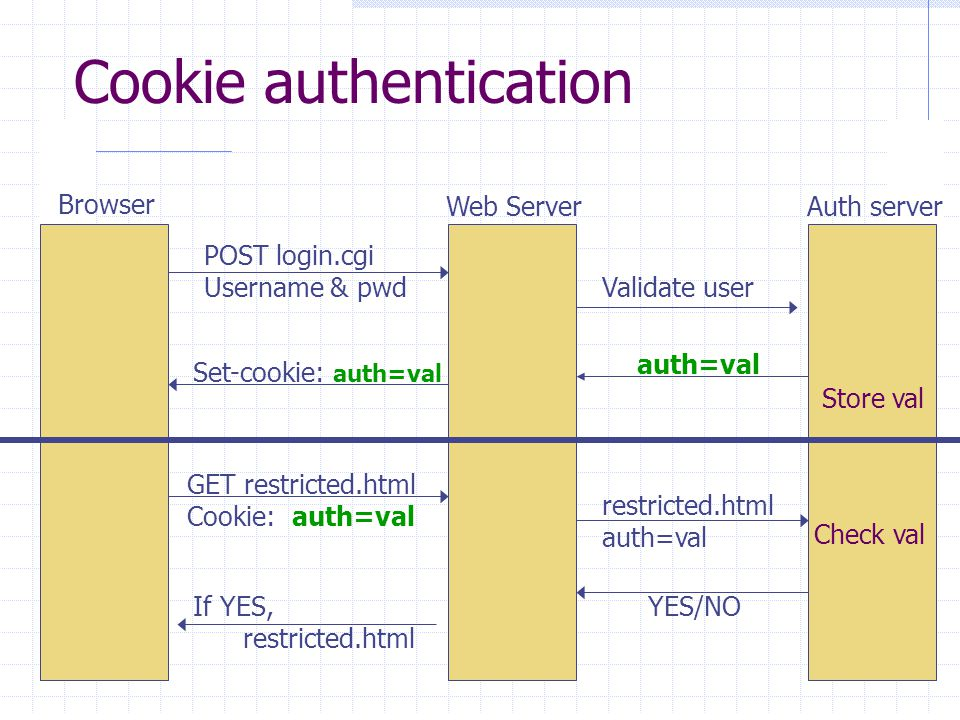 Cookie authentication Browser Web ServerAuth server POST login.cgi Username & pwd Validate user auth=val Store val Set-cookie: auth=val GET restricted.html Cookie: auth=val restricted.html auth=val YES/NOIf YES, restricted.html Check val