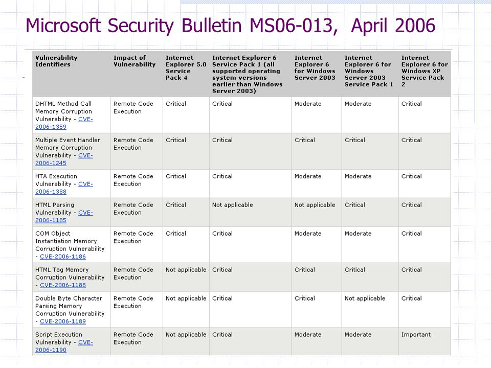 Microsoft Security Bulletin MS06-013, April 2006