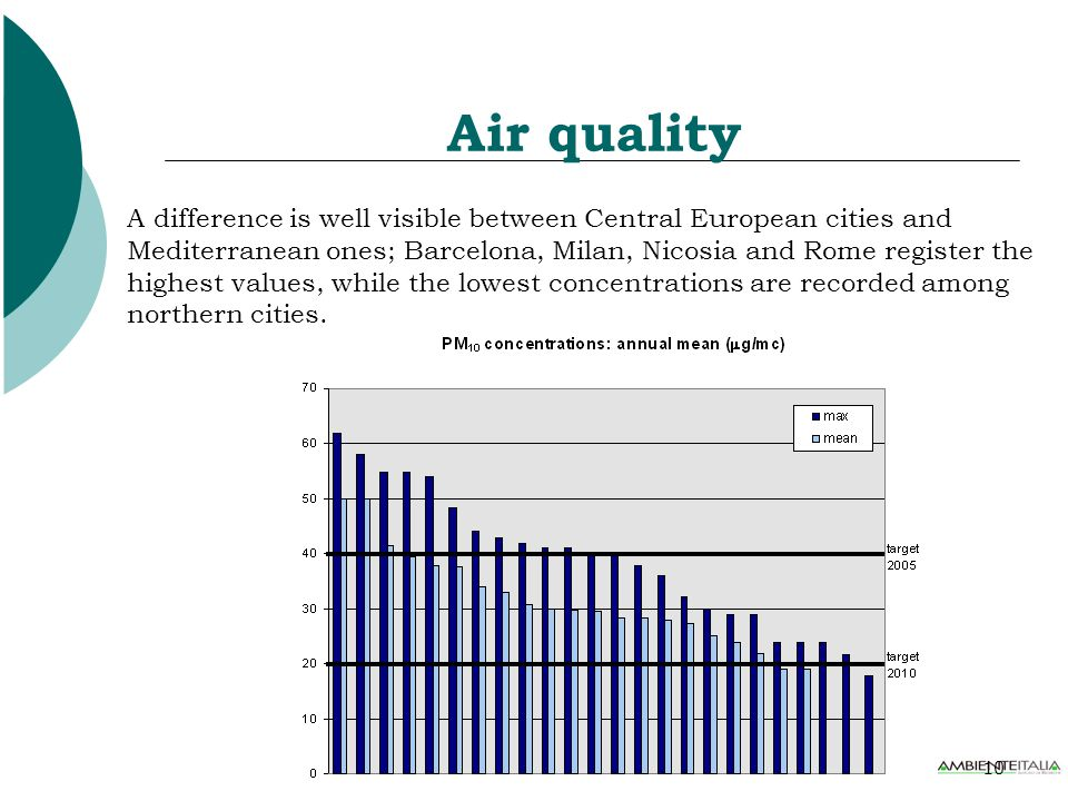 10 Air quality A difference is well visible between Central European cities and Mediterranean ones; Barcelona, Milan, Nicosia and Rome register the highest values, while the lowest concentrations are recorded among northern cities.