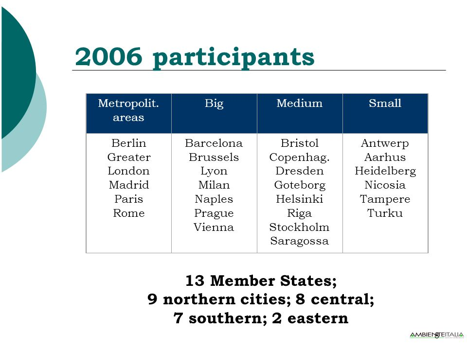 19 Separate waste collection Separate waste collection - a two speed Europe: Scandinavian and central European cities have recycling percentages of 35% to 60%; Mediterranean cities, cities of East Europe and Great Britain register low recycling percentages, usually below 20%.