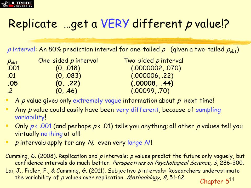 14 Replicate …get a VERY different p value!.