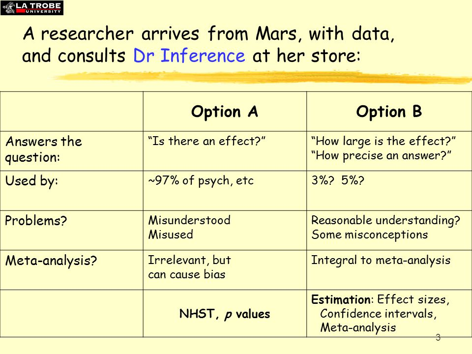 3 A researcher arrives from Mars, with data, and consults Dr Inference at her store: Option AOption B Answers the question: Is there an effect How large is the effect How precise an answer Used by: ~97% of psych, etc3%.