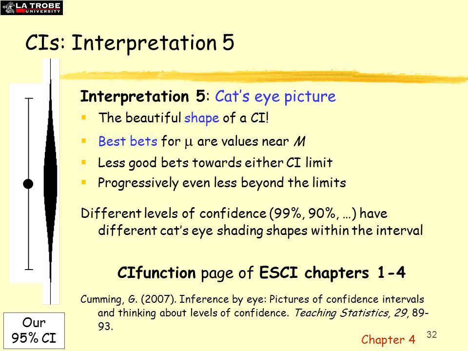 32 CIs: Interpretation 5 Interpretation 5: Cat's eye picture  The beautiful shape of a CI.