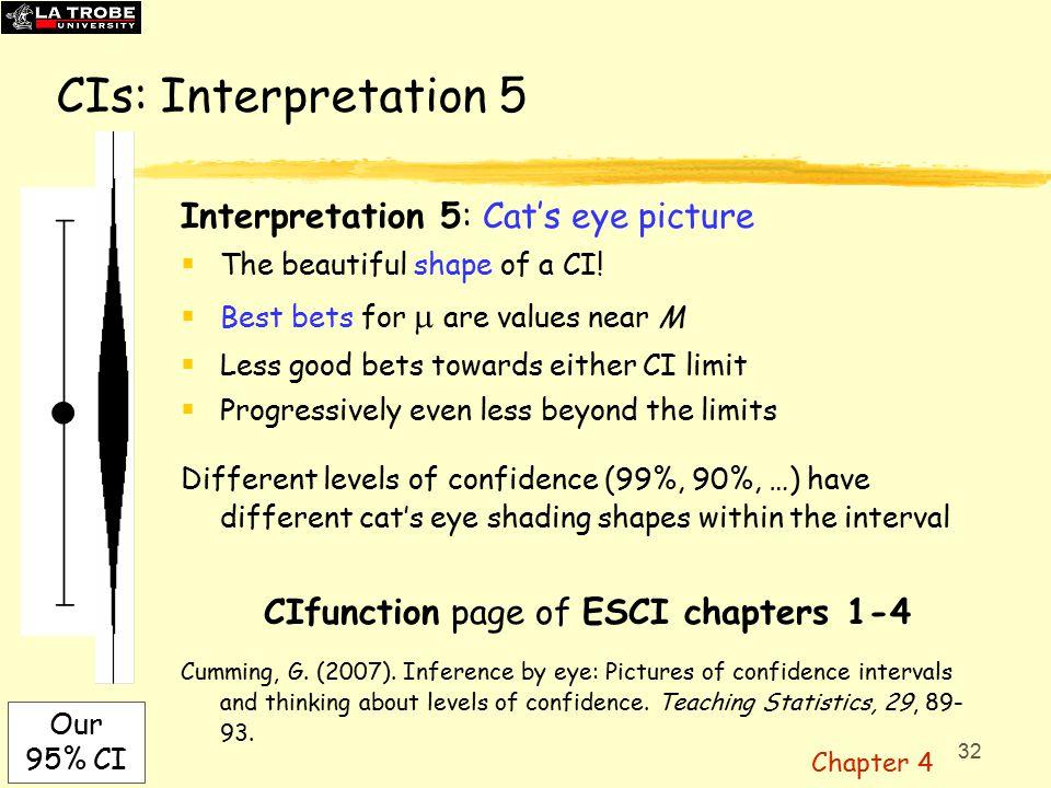 32 CIs: Interpretation 5 Interpretation 5: Cat's eye picture  The beautiful shape of a CI.