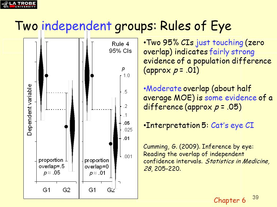 39 Two independent groups: Rules of Eye Two 95% CIs just touching (zero overlap) indicates fairly strong evidence of a population difference (approx p =.01) Moderate overlap (about half average MOE) is some evidence of a difference (approx p =.05) Interpretation 5: Cat's eye CI Cumming, G.