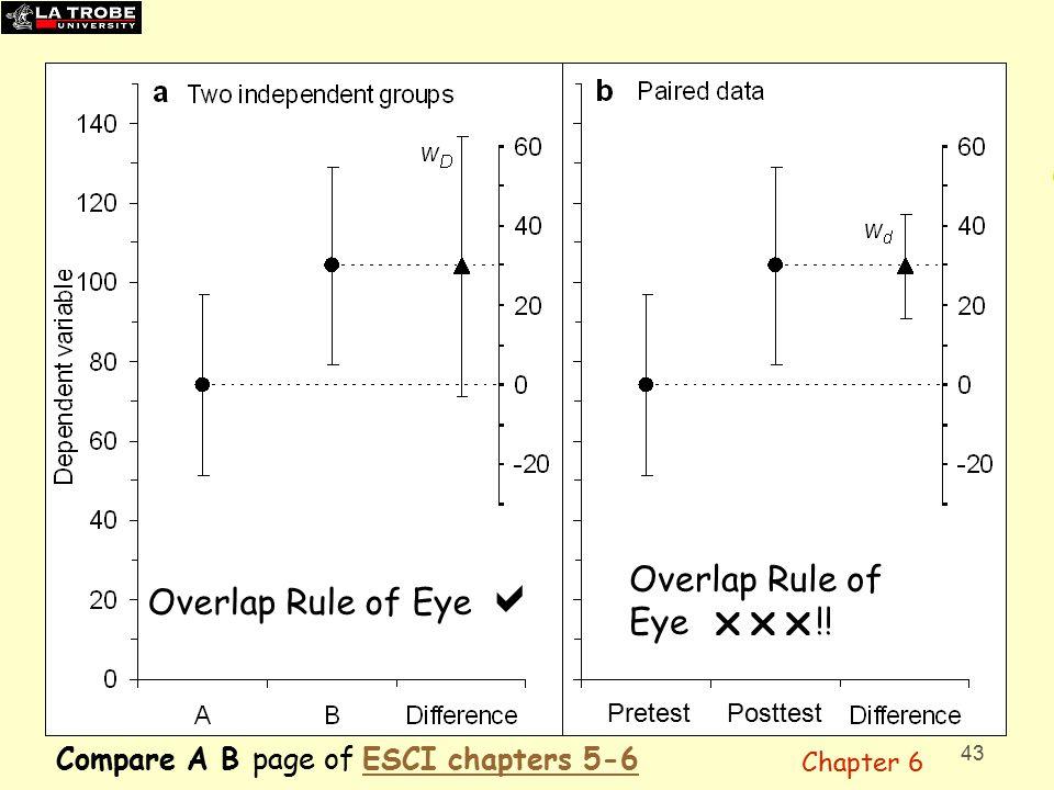 43 Overlap Rule of Eye  Overlap Rule of Eye  !.