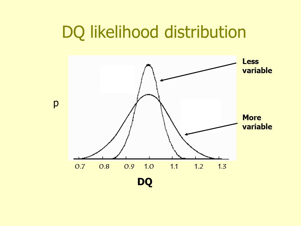 DQ likelihood distribution 1.01.11.21.30.90.80.7 DQ Less variable More variable p