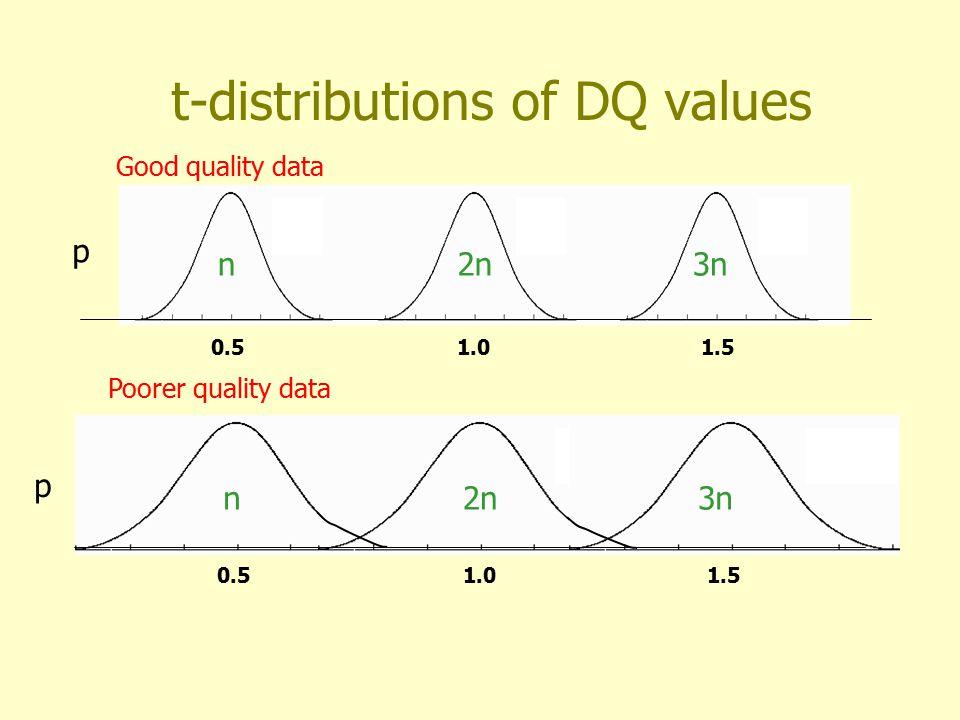 Calculation of relative likelihood 0.51.01.5 p n2n3n DQ = 0.9 p(2n) = 0.40 p(n) = 0.0009 p(3n) = 0.0006 Odds Norm:Del = 444:1 Odds Norm:Dup = 667:1 Good data – normal DQ