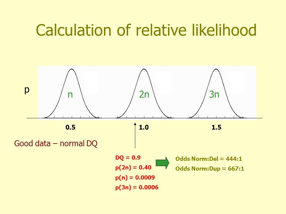 Calculation of relative likelihood 0.51.01.5 p n2n3n DQ = 0.7 p(2n) = 0.0007 p(n) = 0.03 p(3n) = 0.00009 Odds Norm:Del = 1:42 Odds Norm:Dup = 7:1 Good data – deleted DQ