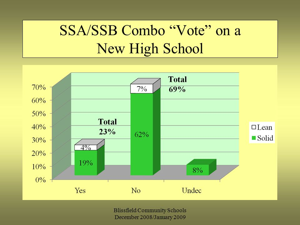 SSA/SSB Combo Vote on a New High School Blissfield Community Schools December 2008/January 2009