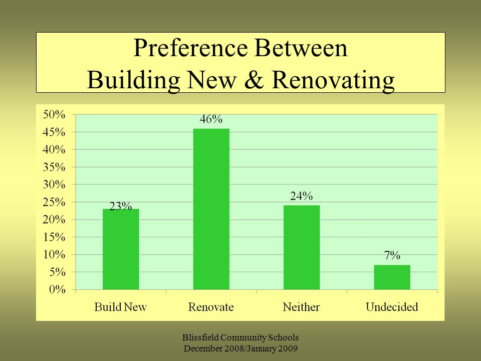 Blissfield Community Schools December 2008/January 2009 Preference Between Building New & Renovating