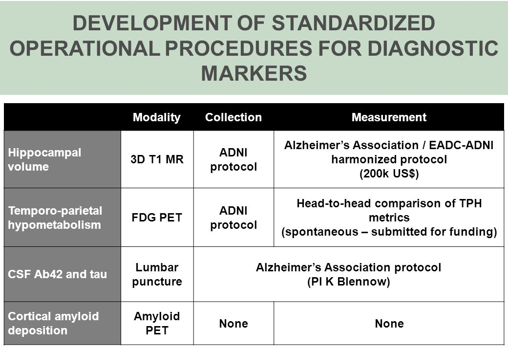 DEVELOPMENT OF STANDARDIZED OPERATIONAL PROCEDURES FOR DIAGNOSTIC MARKERS ModalityCollectionMeasurement Hippocampal volume 3D T1 MR ADNI protocol Alzheimer's Association / EADC-ADNI harmonized protocol (200k US$) Temporo-parietal hypometabolism FDG PET ADNI protocol Head-to-head comparison of TPH metrics (spontaneous – submitted for funding) CSF Ab42 and tau Lumbar puncture Alzheimer's Association protocol (PI K Blennow) Cortical amyloid deposition Amyloid PET None