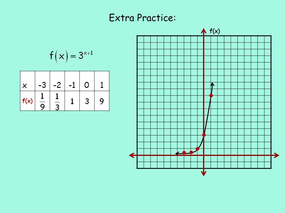 Extra Practice: f(x) x-3-201 f(x)