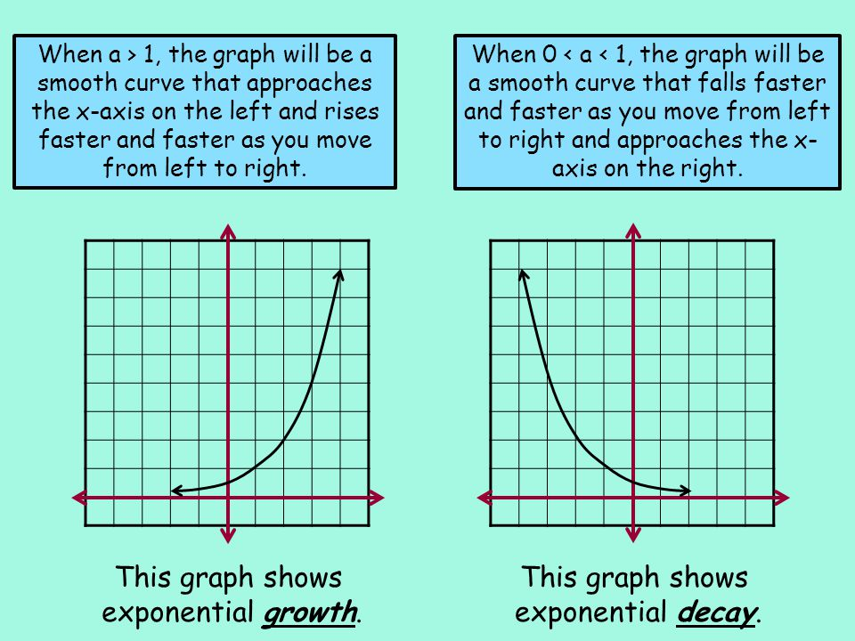 Graph an exponential function with a > 1.