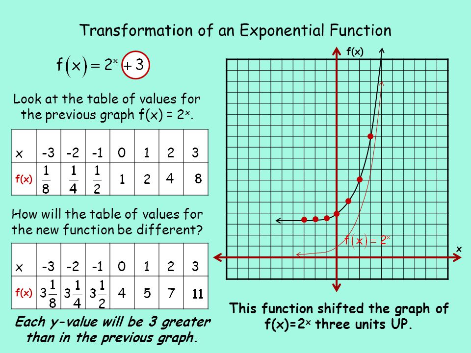 x-3-20123 f(x) x-3-20123 f(x) Transformation of an Exponential Function This function shifted the graph of f(x)=2 x three units UP.