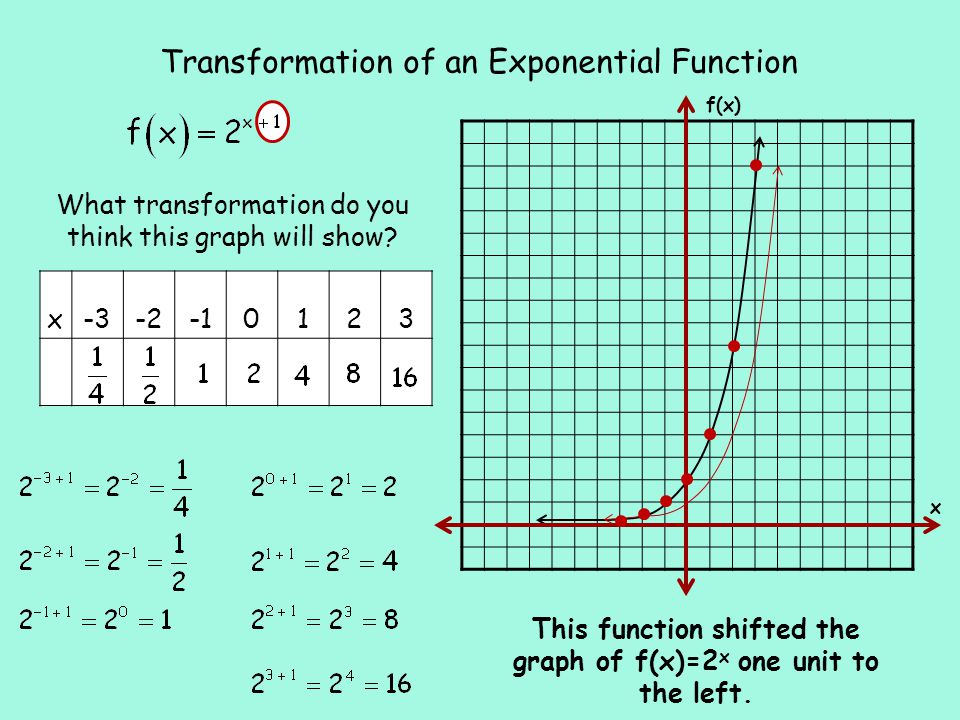 Transformation of an Exponential Function This function shifted the graph of f(x)=2 x one unit to the left.