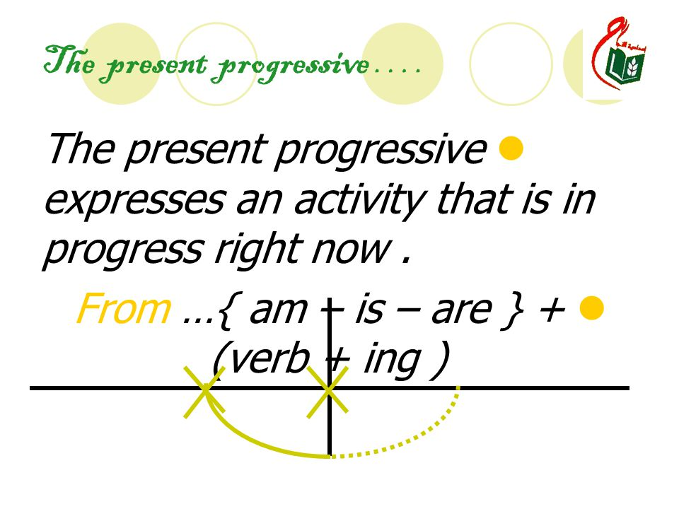 The present progressive ….