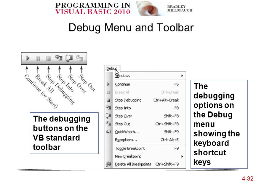 4-32 Debug Menu and Toolbar The debugging buttons on the VB standard toolbar The debugging options on the Debug menu showing the keyboard shortcut keys