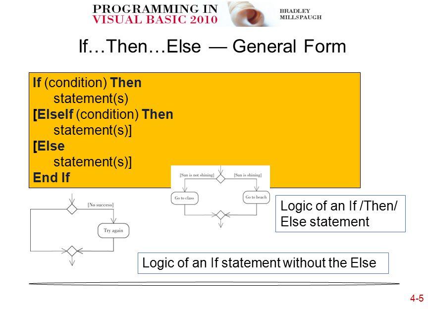 4-6 If…Then…Else — Example unitsDecimal = Decimal.Parse(unitsTextBox.Text) If unitsDecimal < 32D Then freshmanRadioButton.Checked = True Else freshmanRadioButton.Checked = False End IF